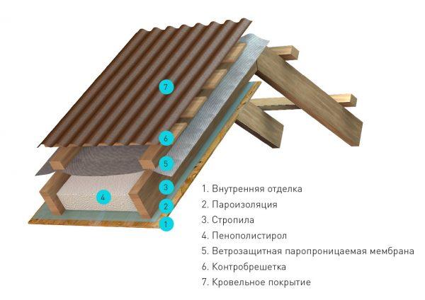 Монтаж утеплителя для кровли в Волгограде заказать или купить